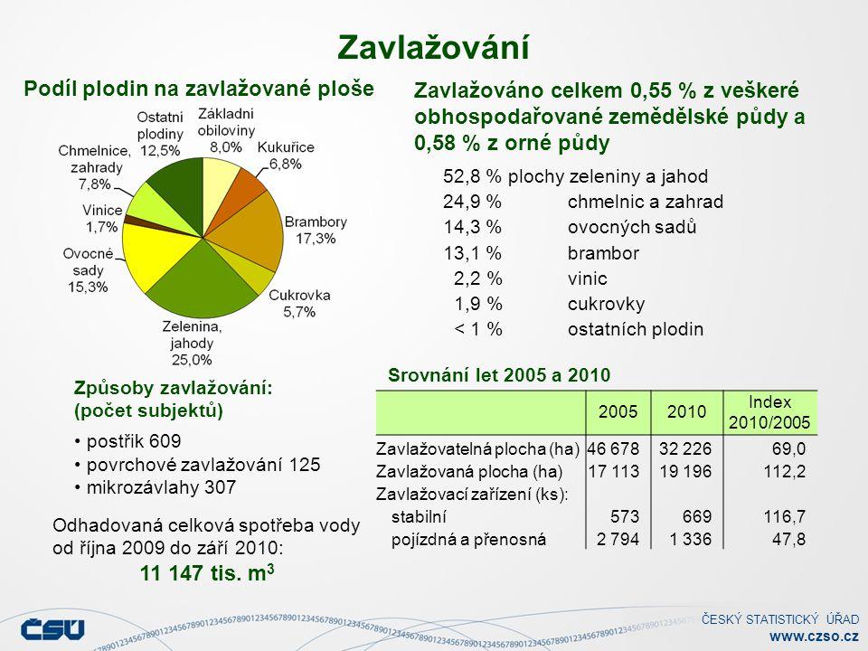 ČESKÝ STATISTICKÝ ÚŘAD www.czso.cz Zavlažováno celkem 0,55 % z veškeré obhospodařované zemědělské půdy a 0,58 % z orné půdy Zavlažování Podíl plodin na zavlažované ploše Odhadovaná celková spotřeba vody od října 2009 do září 2010: 11 147 tis.