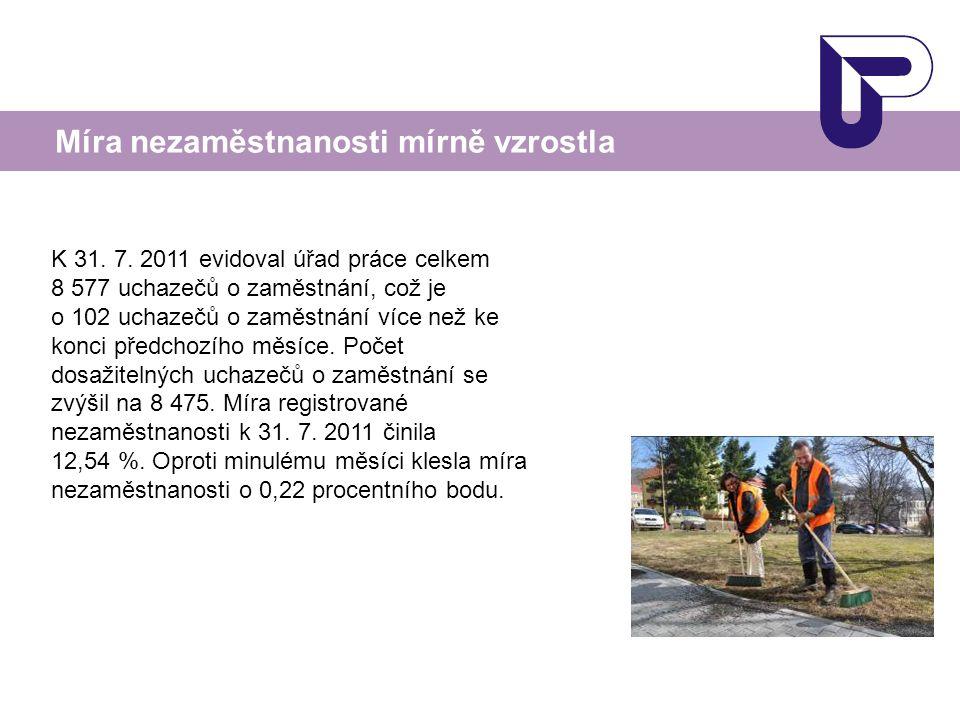 Míra nezaměstnanosti mírně vzrostla K 31. 7. 2011 evidoval úřad práce celkem 8 577 uchazečů o zaměstnání, což je o 102 uchazečů o zaměstnání více než