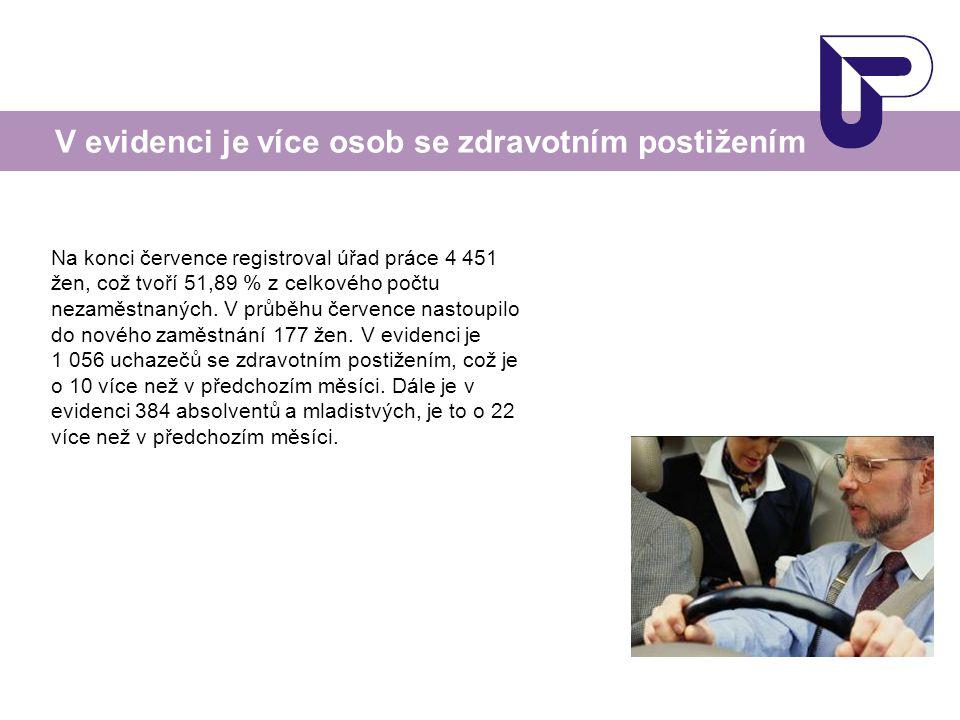 Na konci července registroval úřad práce 4 451 žen, což tvoří 51,89 % z celkového počtu nezaměstnaných.