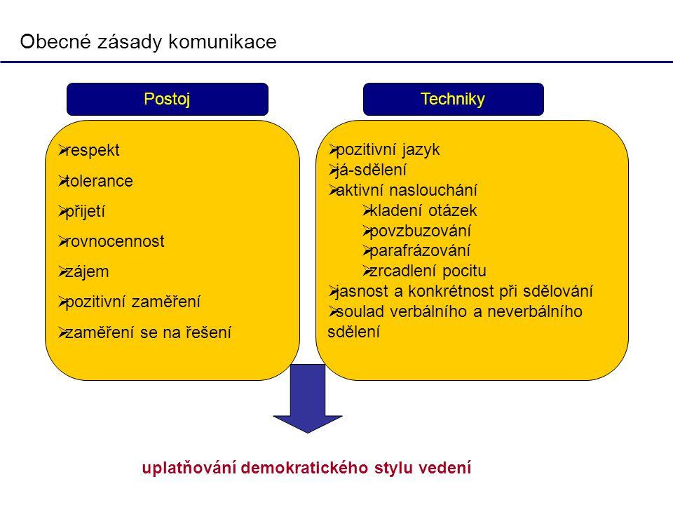 Obecné zásady komunikace  respekt  tolerance  přijetí  rovnocennost  zájem  pozitivní zaměření  zaměření se na řešení  pozitivní jazyk  já-sd