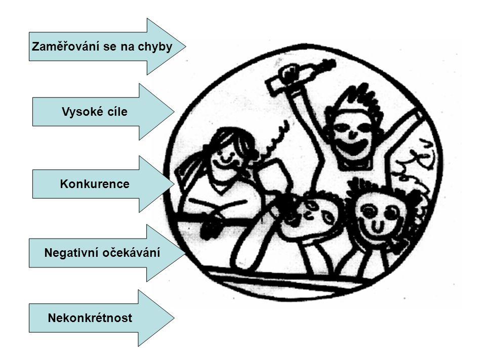 Konkurence Vysoké cíle Zaměřování se na chyby Nekonkrétnost Negativní očekávání