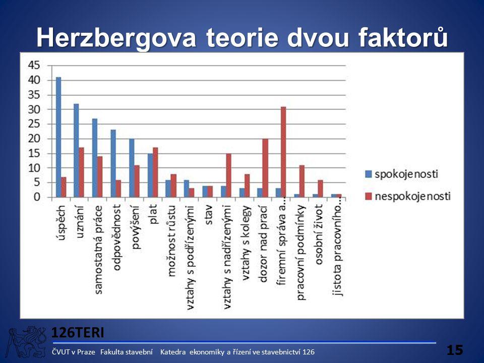126TERI 15 ČVUT v Praze Fakulta stavební Katedra ekonomiky a řízení ve stavebnictví 126 Herzbergova teorie dvou faktorů