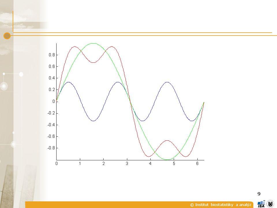 © Institut biostatistiky a analýz Šířka impulsů –,výška – D, perioda T P Ř ÍKLADY SPEKTRUM OBDÉLNÍKOVÉHO PULSU