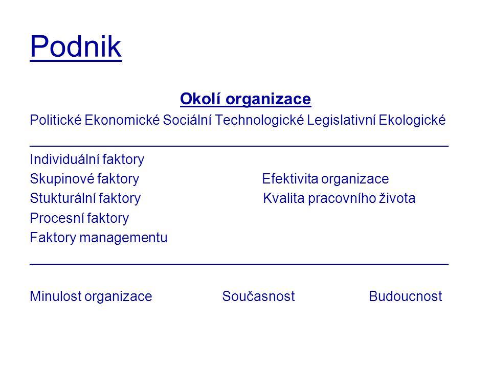 Podnik Okolí organizace Politické Ekonomické Sociální Technologické Legislativní Ekologické _______________________________________________________ In