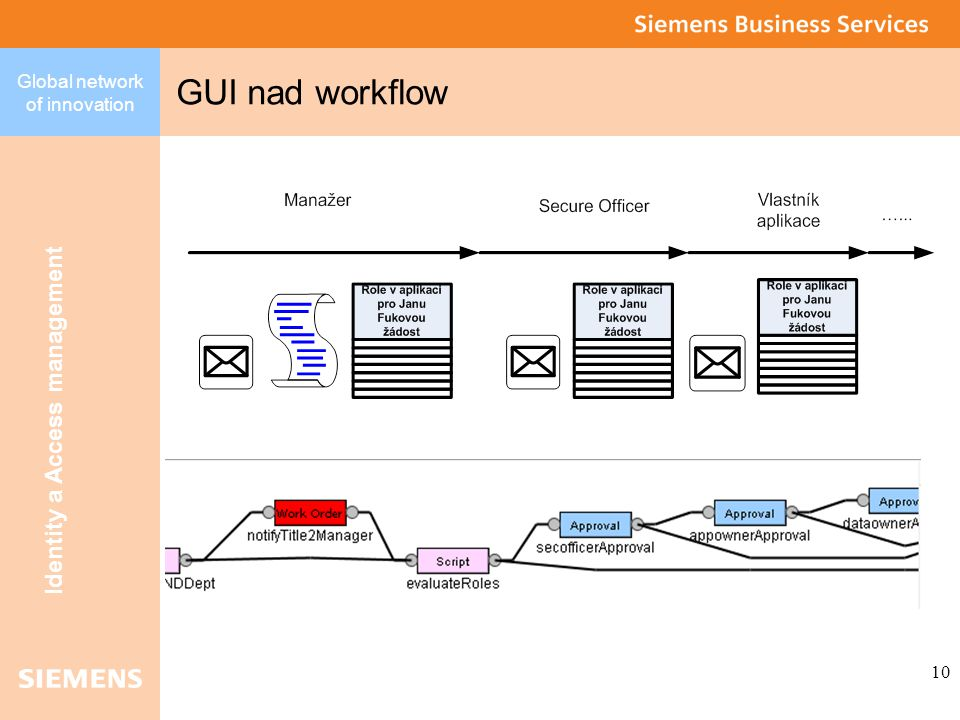 Global network of innovation Identity a Access management 10 GUI nad workflow
