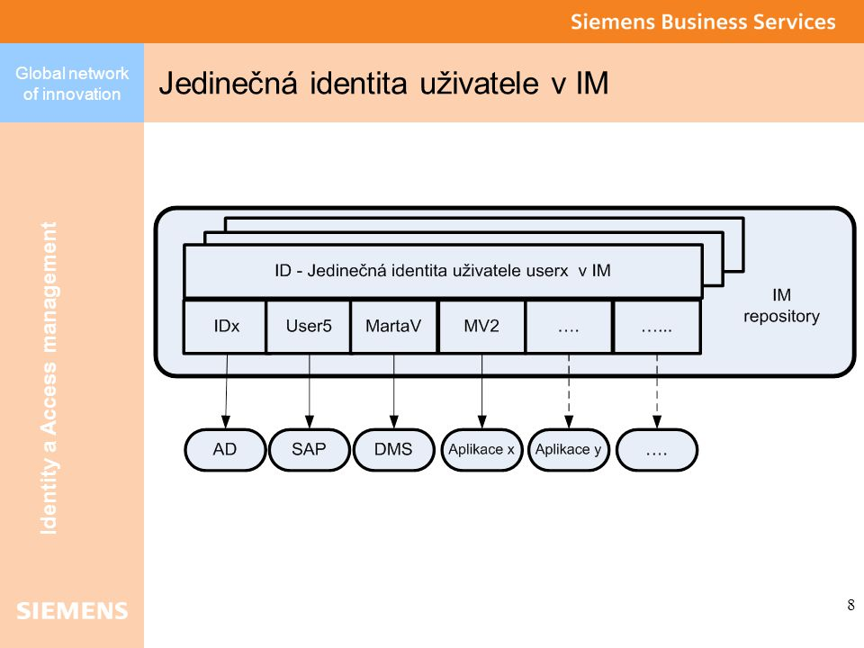 Global network of innovation Identity a Access management 8 Jedinečná identita uživatele v IM