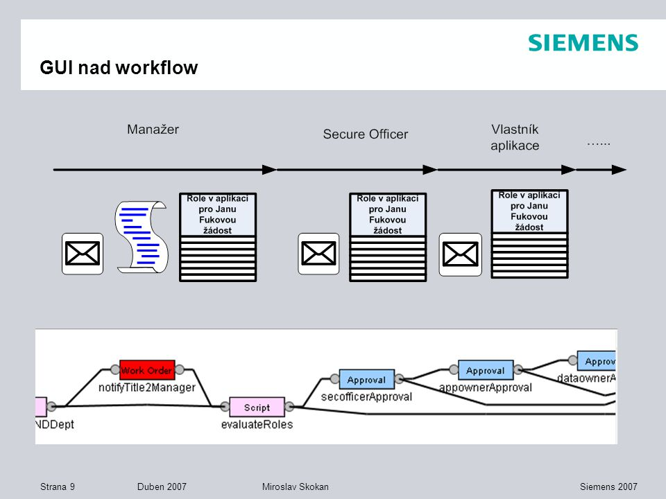 Strana 9 Duben 2007 Siemens 2007Miroslav Skokan GUI nad workflow