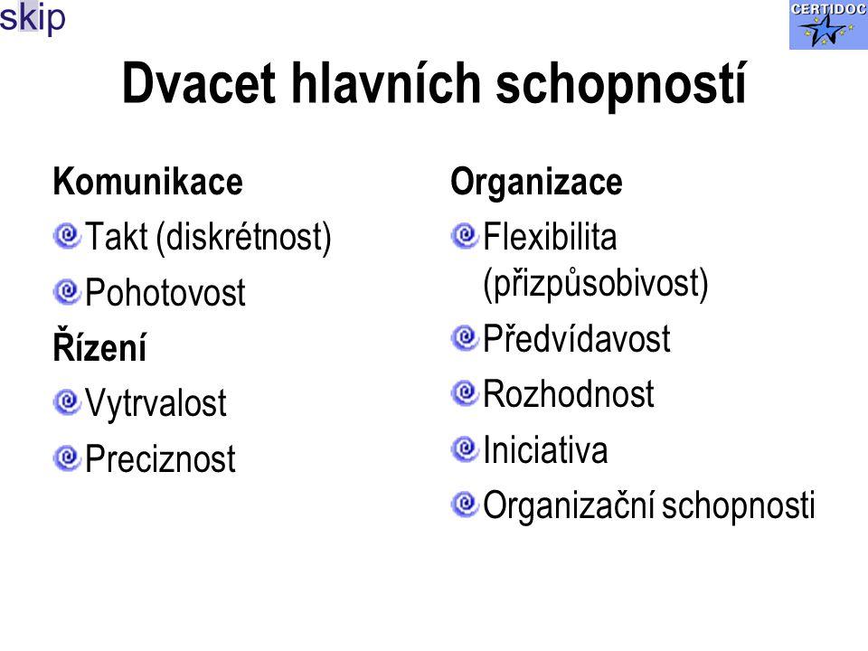 Dvacet hlavních schopností Komunikace Takt (diskrétnost) Pohotovost Řízení Vytrvalost Preciznost Organizace Flexibilita (přizpůsobivost) Předvídavost Rozhodnost Iniciativa Organizační schopnosti