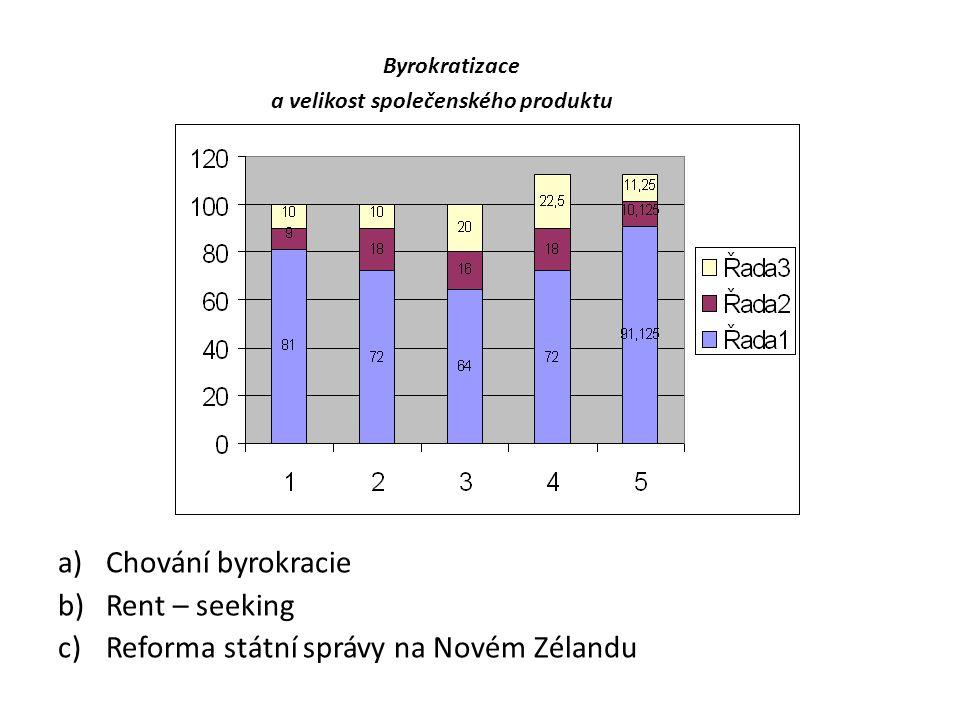 Byrokratizace a velikost společenského produktu a)Chování byrokracie b)Rent – seeking c)Reforma státní správy na Novém Zélandu