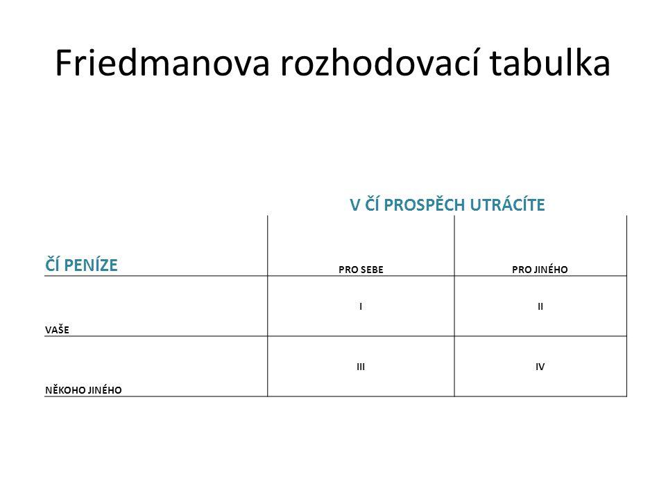 Friedmanova rozhodovací tabulka V ČÍ PROSPĚCH UTRÁCÍTE ČÍ PENÍZE PRO SEBEPRO JINÉHO VAŠE III NĚKOHO JINÉHO IIIIV