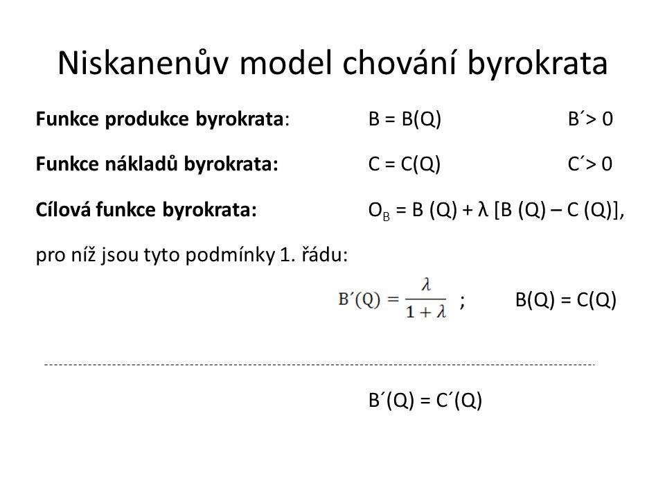 Niskanenův model chování byrokrata Funkce produkce byrokrata:B = B(Q)B´> 0 Funkce nákladů byrokrata:C = C(Q)C´> 0 Cílová funkce byrokrata:O B = B (Q) + λ [B (Q) – C (Q)], pro níž jsou tyto podmínky 1.