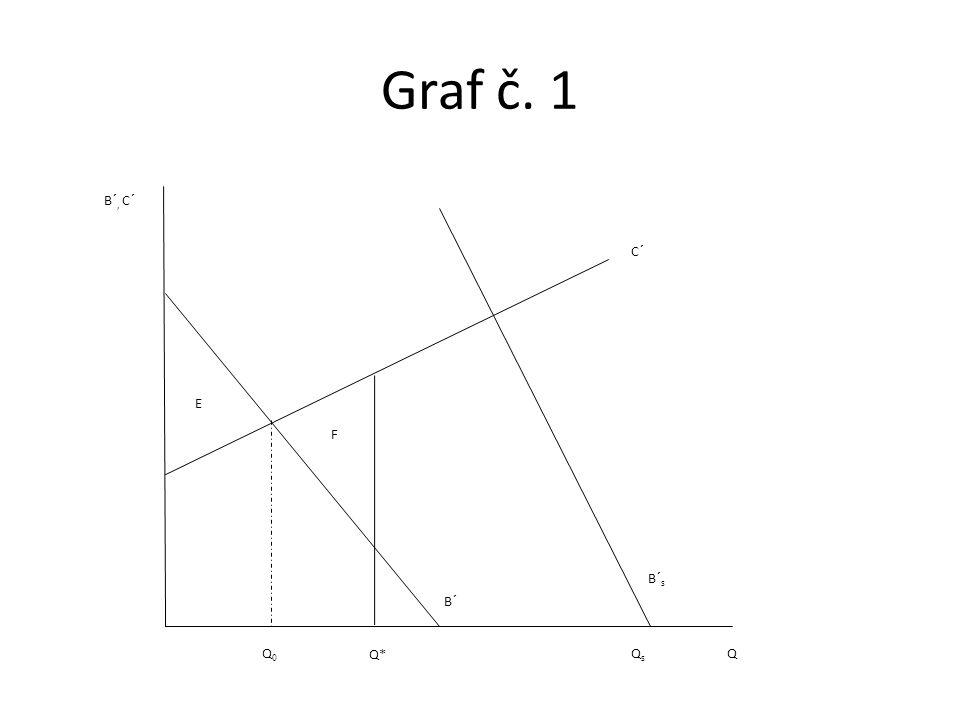 Graf č. 1 E F C´ B´ B´ s QsQs Q Q* Q0Q0 B´, C´