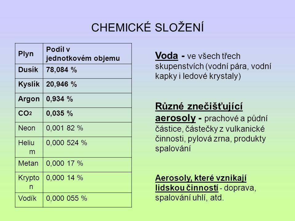 CHEMICKÉ SLOŽENÍ Plyn Podíl v jednotkovém objemu Dusík78,084 % Kyslík20,946 % Argon0,934 % CO 2 0,035 % Neon0,001 82 % Heliu m 0,000 524 % Metan0,000