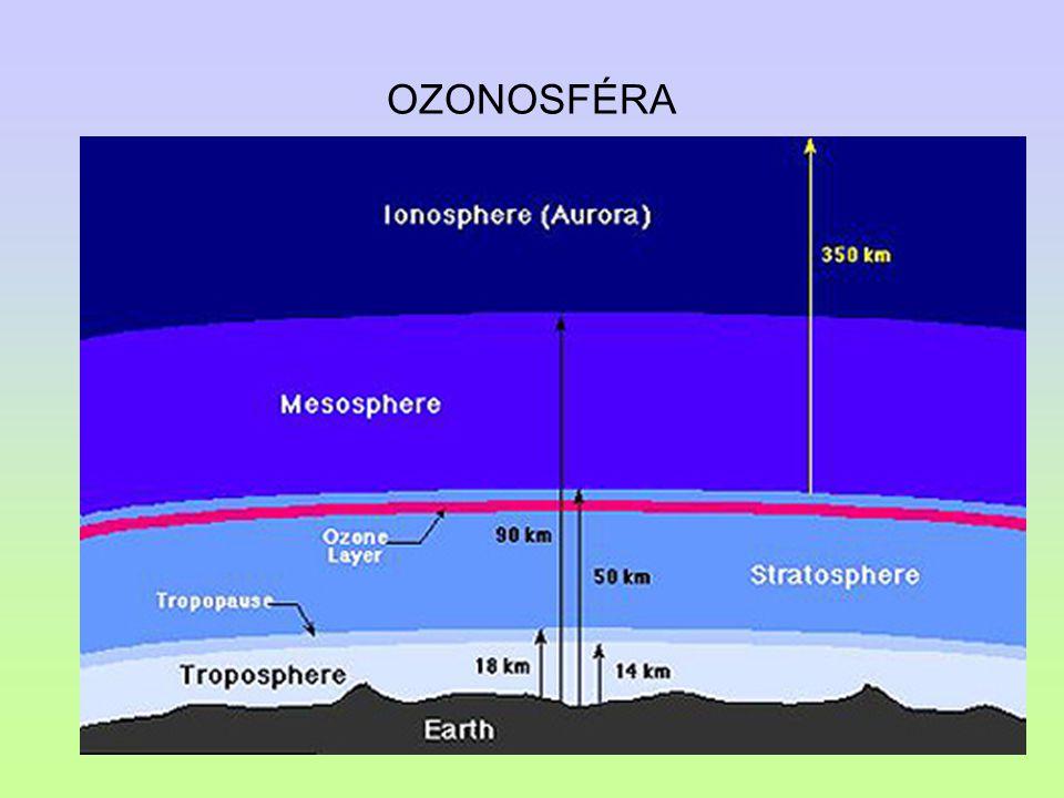 OZONOSFÉRA