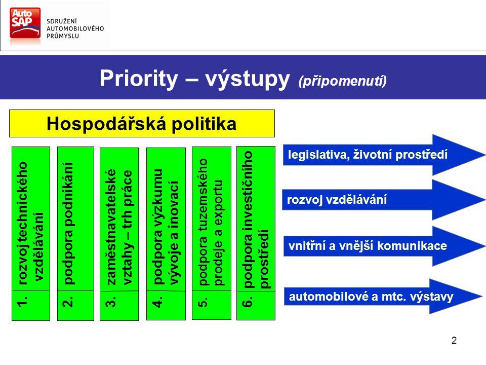 2 Priority – výstupy (připomenutí) 2. podpora podnikání 4.