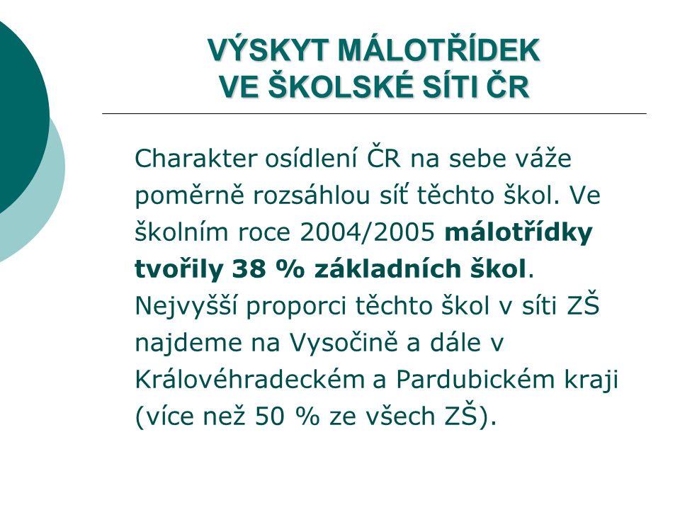 VÝSKYT MÁLOTŘÍDEK VE ŠKOLSKÉ SÍTI ČR Charakter osídlení ČR na sebe váže poměrně rozsáhlou síť těchto škol. Ve školním roce 2004/2005 málotřídky tvořil