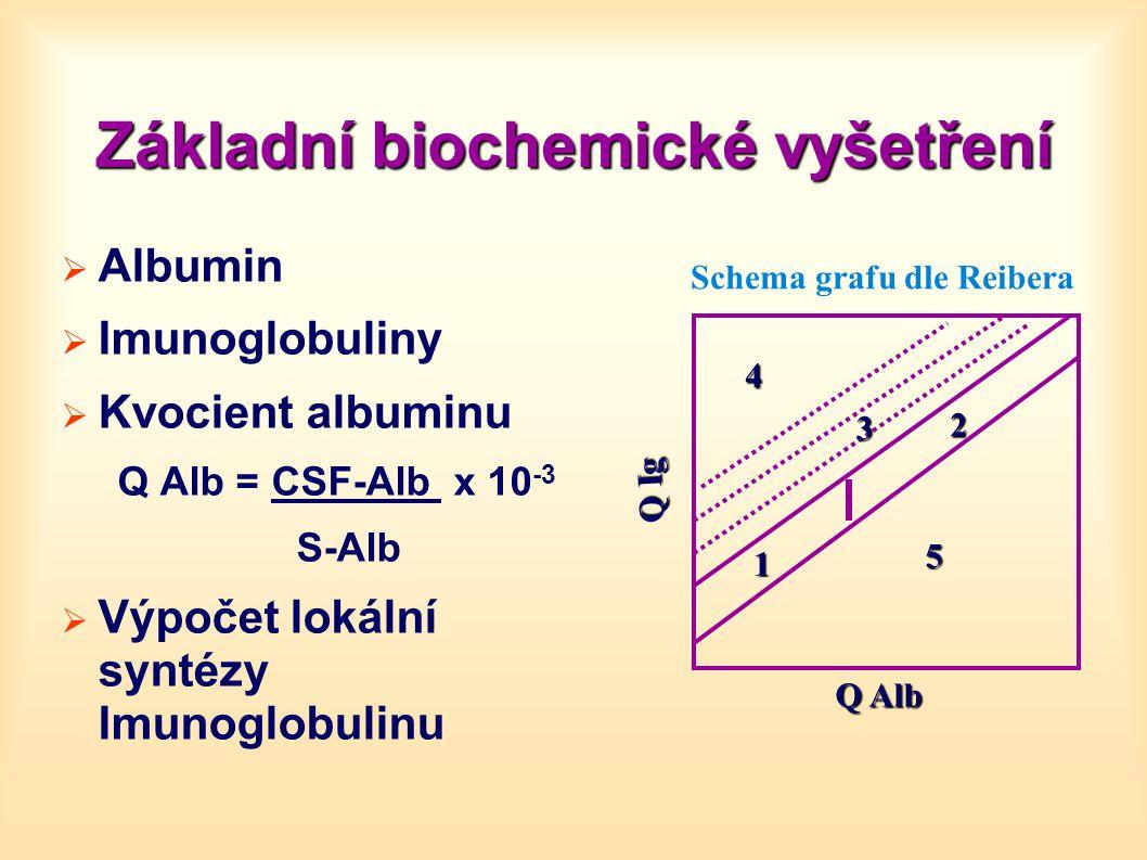 Základní biochemické vyšetření  Albumin  Imunoglobuliny  Kvocient albuminu Q Alb = CSF-Alb x 10 -3 S-Alb  Výpočet lokální syntézy Imunoglobulinu S