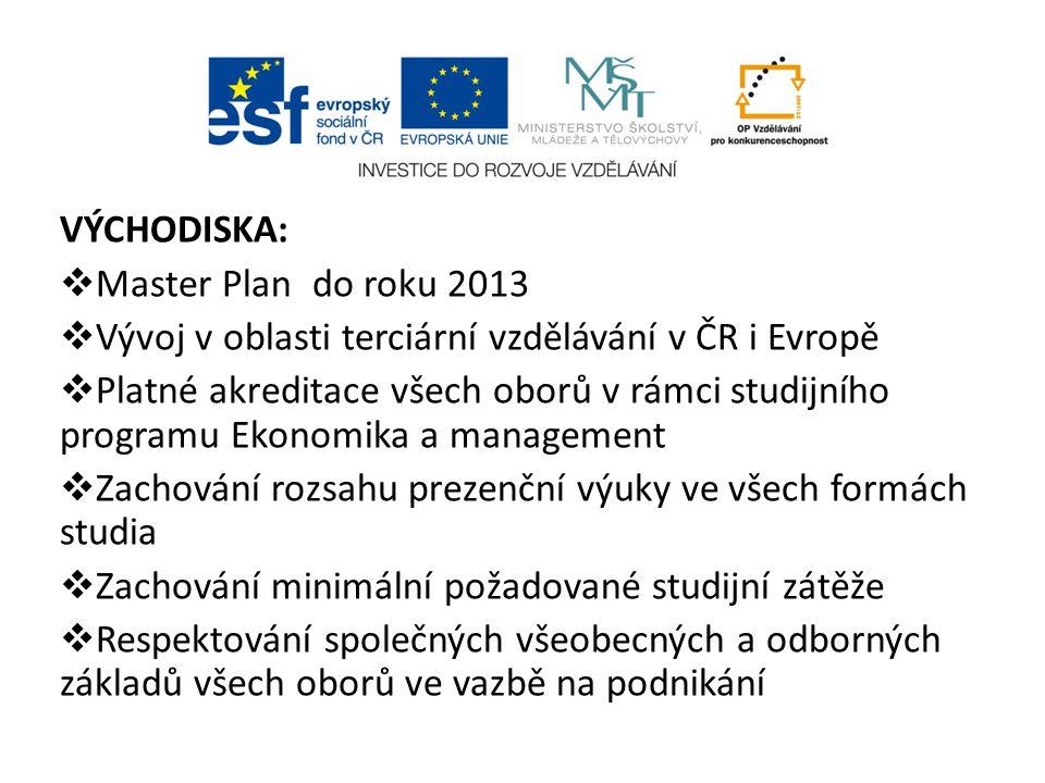 VÝCHODISKA:  Master Plan do roku 2013  Vývoj v oblasti terciární vzdělávání v ČR i Evropě  Platné akreditace všech oborů v rámci studijního program