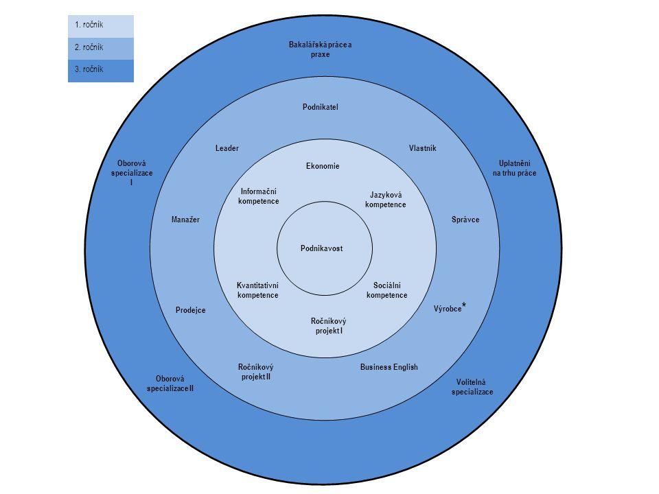 Bakalářská práce a praxe Volitelná specializace Oborová specializace I Jazyková kompetence Kvantitativní kompetence Sociální kompetence Informační kom