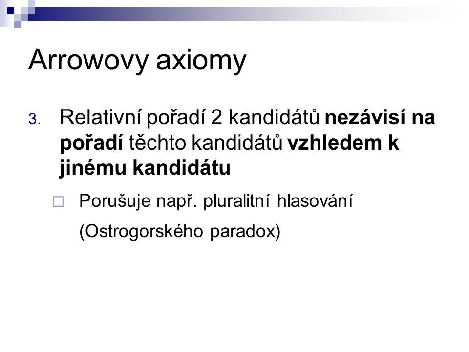 Arrowovy axiomy 3. Relativní pořadí 2 kandidátů nezávisí na pořadí těchto kandidátů vzhledem k jinému kandidátu  Porušuje např. pluralitní hlasování