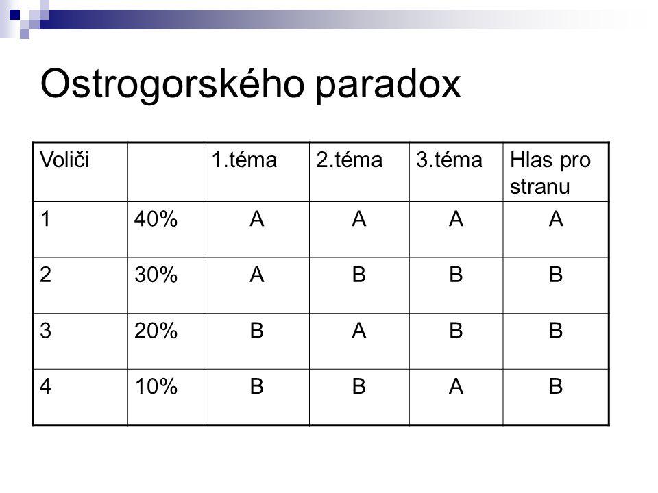 Ostrogorského paradox Voliči1.téma2.téma3.témaHlas pro stranu 140%AAAA 230%ABBB 320%BABB 410%BBAB