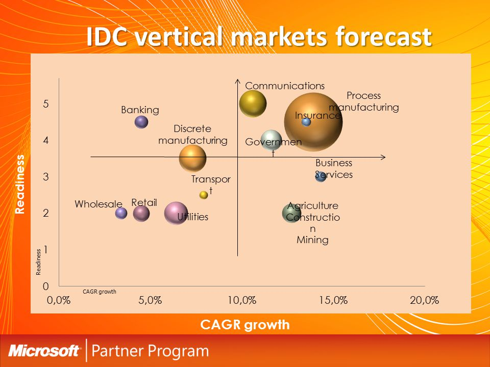 Process manufacturing CAGR growth Readiness IDC vertical markets forecast