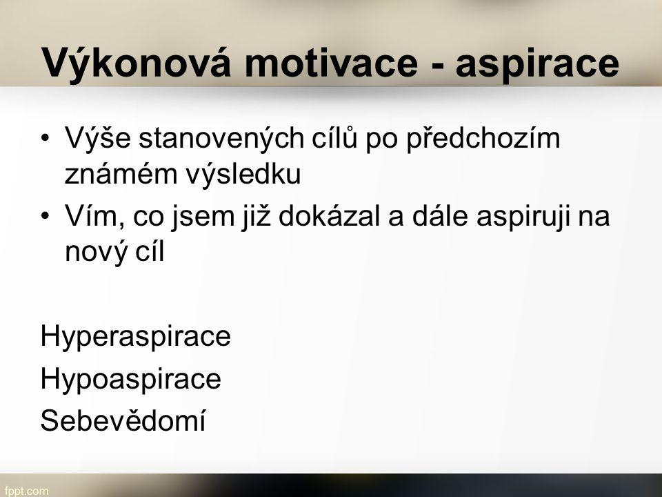 Výkonová motivace - aspirace Výše stanovených cílů po předchozím známém výsledku Vím, co jsem již dokázal a dále aspiruji na nový cíl Hyperaspirace Hy