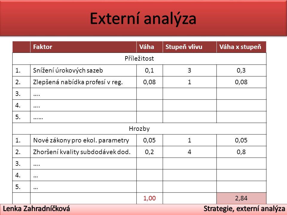 FaktorVáhaStupeň vlivuVáha x stupeň Příležitost 1.Snížení úrokových sazeb0,130,3 2.Zlepšená nabídka profesí v reg.0,081 3.….