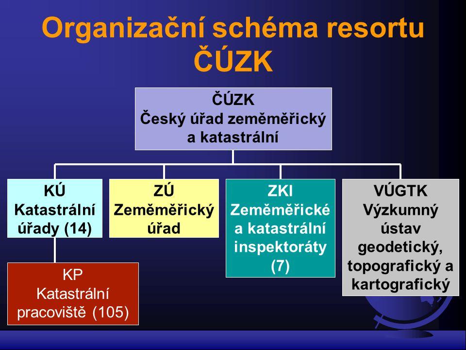 Organizační schéma resortu ČÚZK ČÚZK Český úřad zeměměřický a katastrální KÚ Katastrální úřady (14) ZÚ Zeměměřický úřad ZKI Zeměměřické a katastrální