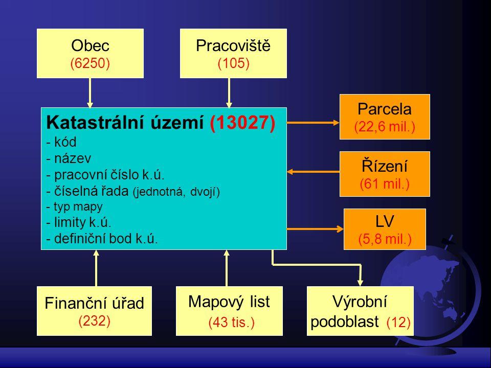 Katastrální území (13027) - kód - název - pracovní číslo k.ú. - číselná řada (jednotná, dvojí) - typ mapy - limity k.ú. - definiční bod k.ú. Obec (625
