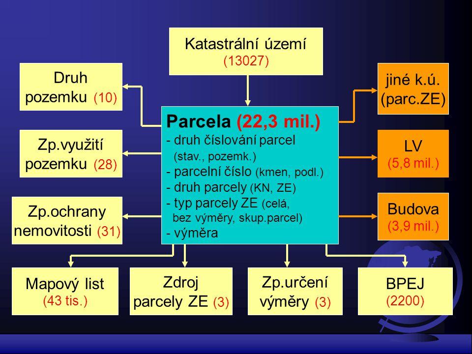 Parcela (22,3 mil.) - druh číslování parcel (stav., pozemk.) - parcelní číslo (kmen, podl.) - druh parcely (KN, ZE) - typ parcely ZE (celá, bez výměry