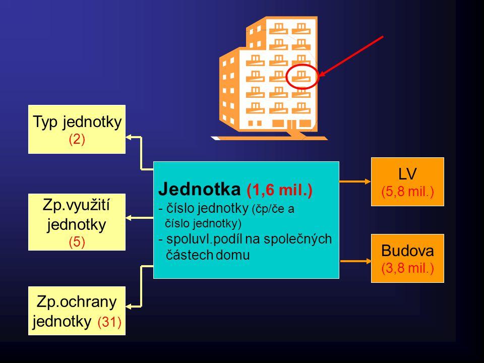 Jednotka (1,6 mil.) - číslo jednotky (čp/če a číslo jednotky) - spoluvl.podíl na společných částech domu LV (5,8 mil.) Typ jednotky (2) Zp.využití jednotky (5) Budova (3,8 mil.) Zp.ochrany jednotky (31)