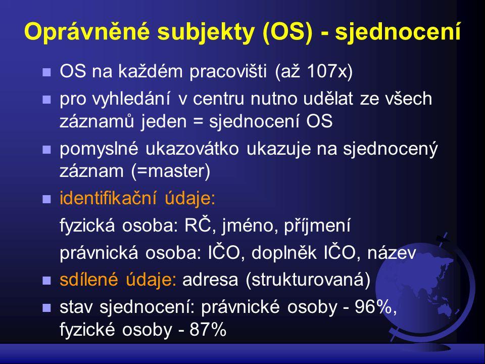 Oprávněné subjekty (OS) - sjednocení n OS na každém pracovišti (až 107x) n pro vyhledání v centru nutno udělat ze všech záznamů jeden = sjednocení OS n pomyslné ukazovátko ukazuje na sjednocený záznam (=master) n identifikační údaje: fyzická osoba: RČ, jméno, příjmení právnická osoba: IČO, doplněk IČO, název n sdílené údaje: adresa (strukturovaná) n stav sjednocení: právnické osoby - 96%, fyzické osoby - 87%