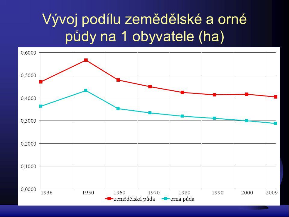 Vývoj podílu zemědělské a orné půdy na 1 obyvatele (ha)
