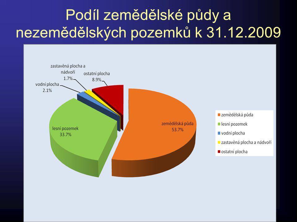 Podíl zemědělské půdy a nezemědělských pozemků k 31.12.2009