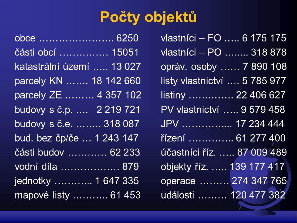 Počty objektů obce …………………..6250 části obcí …………… 15051 katastrální území …..