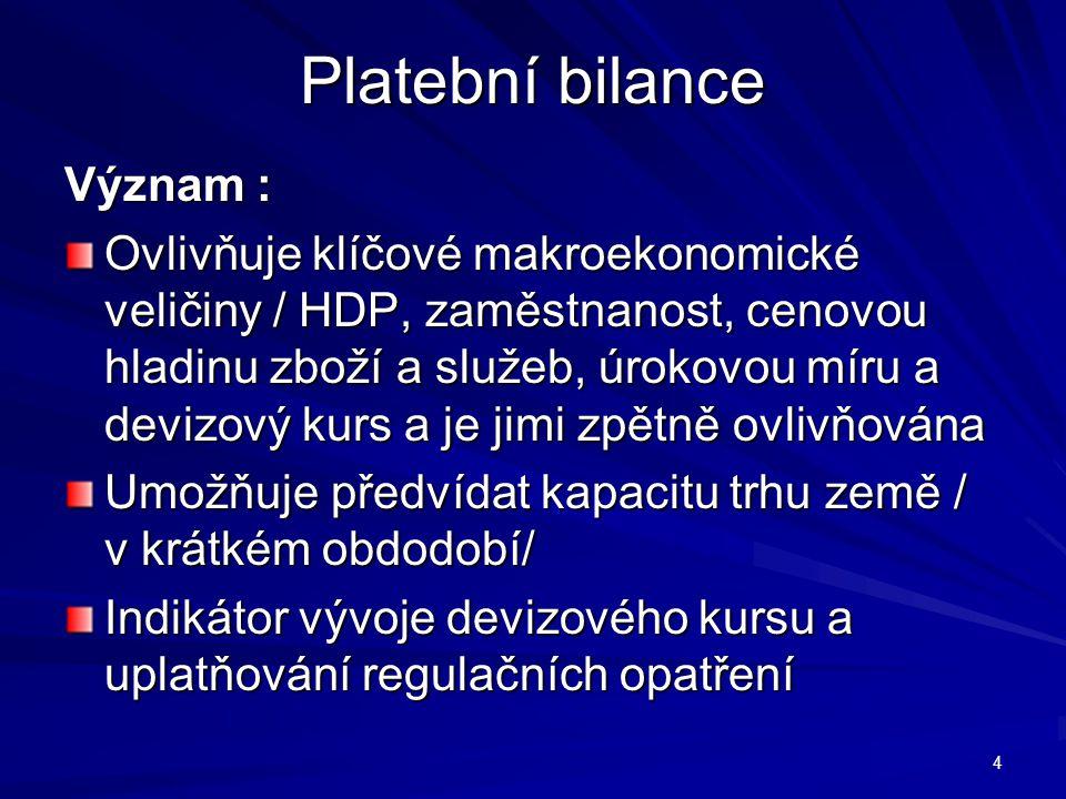 Rovnováha platební bilance Příklad: /schodek platební bilance/ Schodek běžného účtu naší platební bilance je 100 mld.