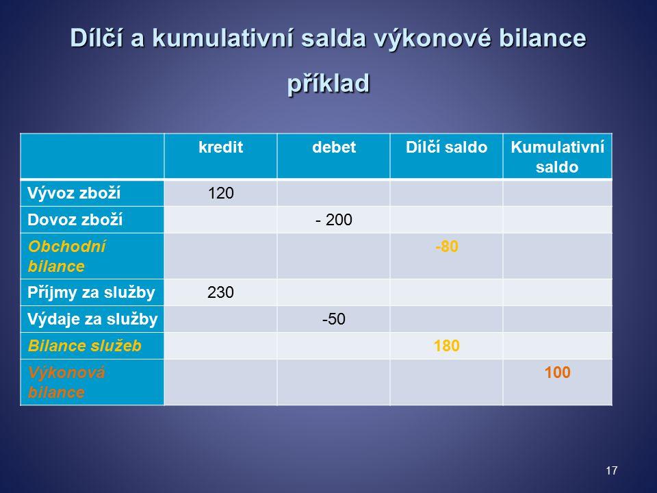 Dílčí a kumulativní salda výkonové bilance příklad kreditdebetDílčí saldoKumulativní saldo Vývoz zboží120 Dovoz zboží- 200 Obchodní bilance -80 Příjmy za služby230 Výdaje za služby-50 Bilance služeb180 Výkonová bilance 100 17