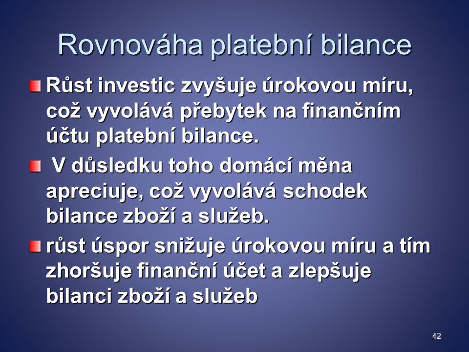 Rovnováha platební bilance Růst investic zvyšuje úrokovou míru, což vyvolává přebytek na finančním účtu platební bilance.