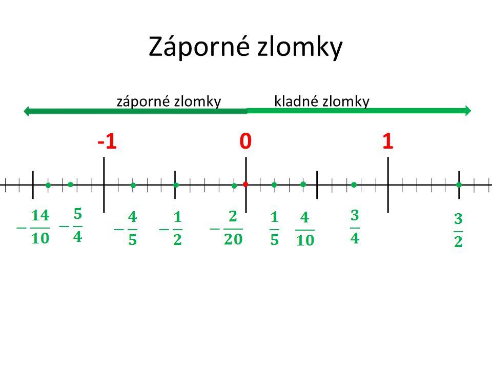 Vyznač na číselné ose tyto zlomky: 0 -2