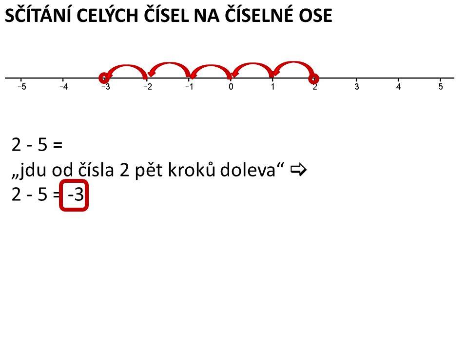 """SČÍTÁNÍ CELÝCH ČÍSEL NA ČÍSELNÉ OSE 2 - 5 = """"jdu od čísla 2 pět kroků doleva  2 - 5 = -3"""