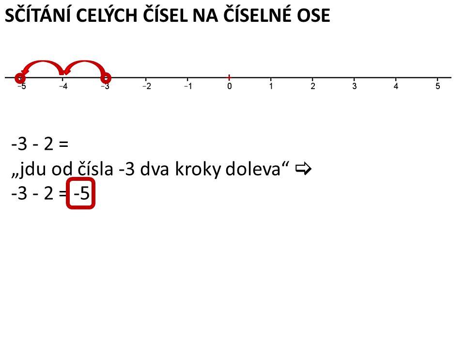 """SČÍTÁNÍ CELÝCH ČÍSEL NA ČÍSELNÉ OSE -3 - 2 = """"jdu od čísla -3 dva kroky doleva  -3 - 2 = -5"""