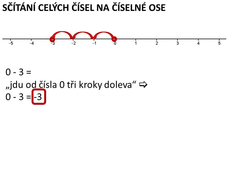 """SČÍTÁNÍ CELÝCH ČÍSEL NA ČÍSELNÉ OSE -5 + 3 = """"jdu od čísla -5 tři kroky doprava  -5 + 3 = -2"""