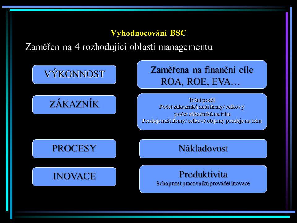 Vyhodnocování BSC Zaměřen na 4 rozhodující oblasti managementu VÝKONNOST Zaměřena na finanční cíle ROA, ROE, EVA… ZÁKAZNÍK Tržní podíl Počet zákazníků naší firmy/ celkový počet zákazníků na trhu počet zákazníků na trhu Prodeje naší firmy/ celkové objemy prodeje na trhu PROCESYNákladovost INOVACE Produktivita Schopnost pracovníků provádět inovace
