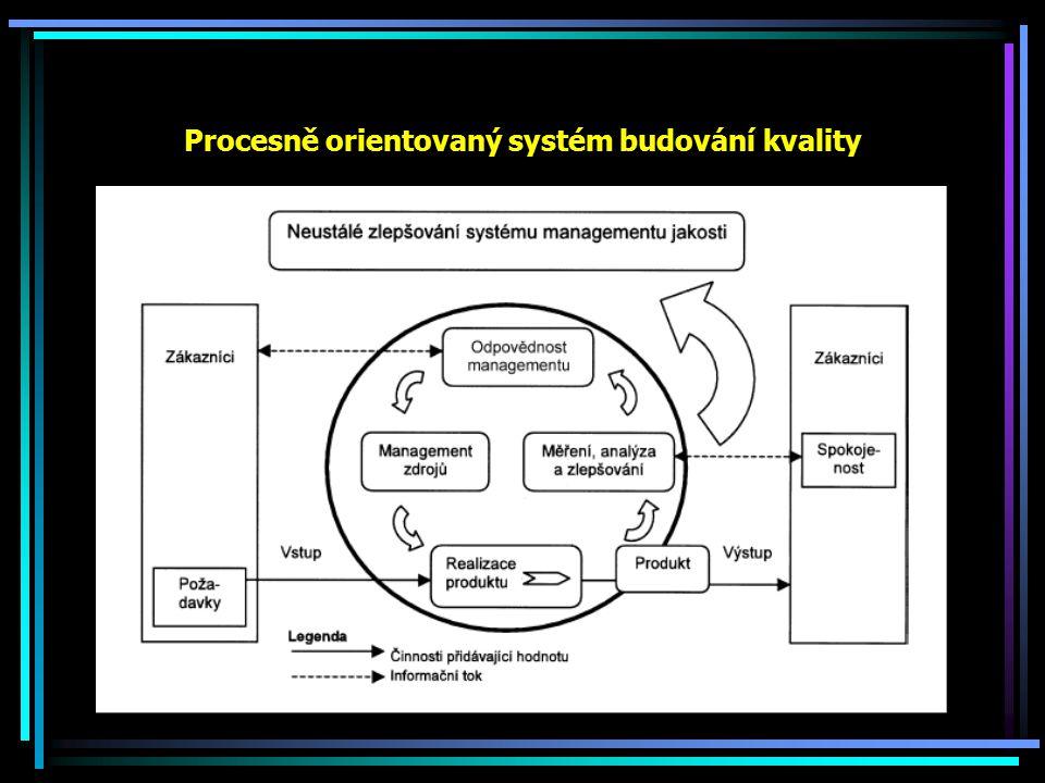 Procesně orientovaný systém budování kvality
