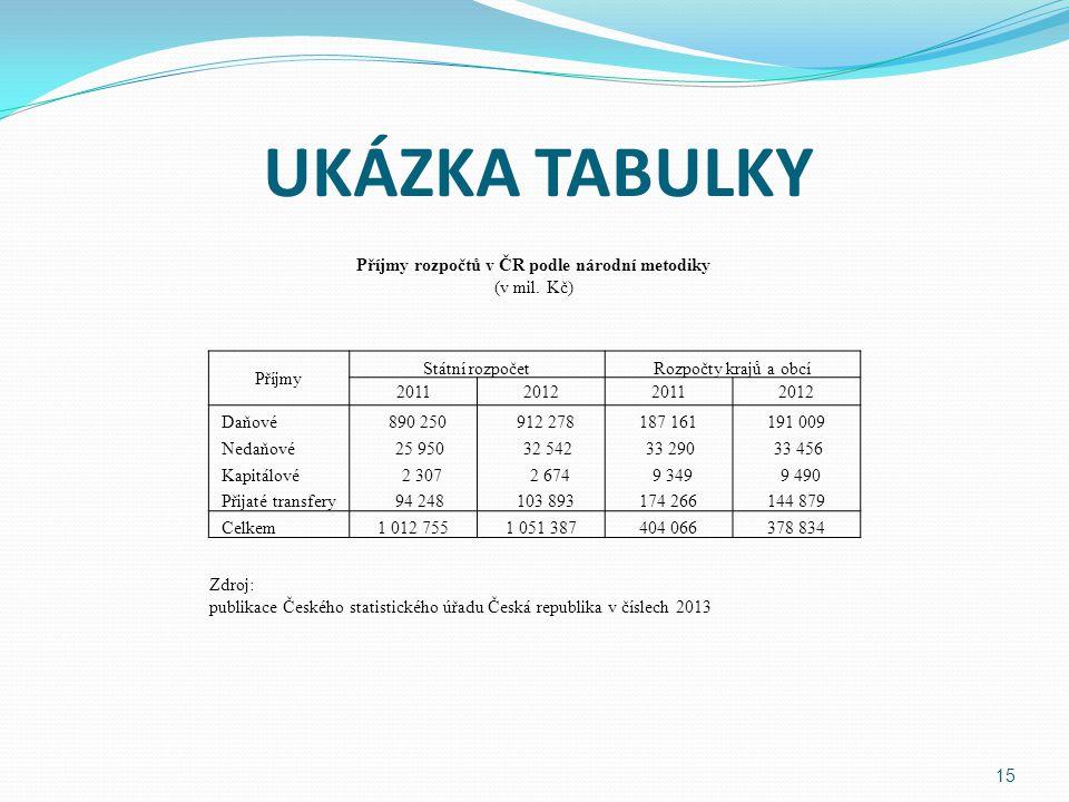 UKÁZKA TABULKY 15 Příjmy rozpočtů v ČR podle národní metodiky (v mil.