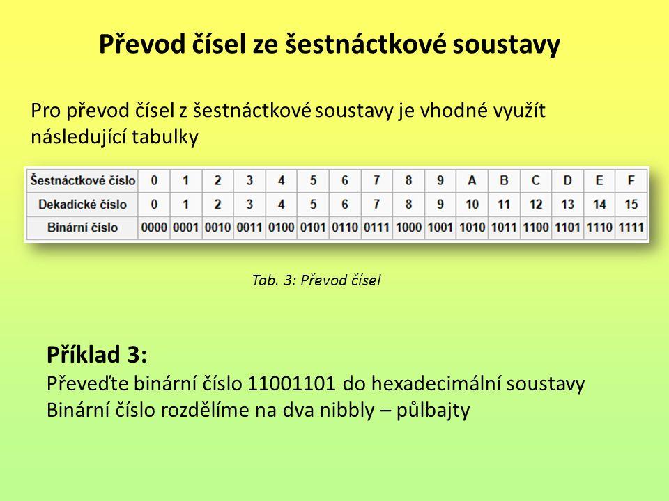 Převod čísel ze šestnáctkové soustavy Tab. 3: Převod čísel Pro převod čísel z šestnáctkové soustavy je vhodné využít následující tabulky Příklad 3: Př
