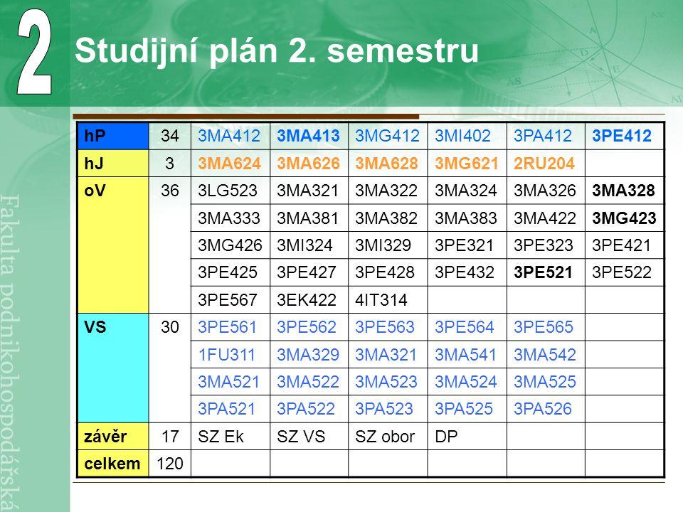 Požadavky na tempo studia možnost přerušit až na 4 semestry omluvené uznané >=36 >=14 standardní délka: 2 roky, bez poplatků za delší studium: 3 roky Student každý semestr musí odevzdat zápisový list.