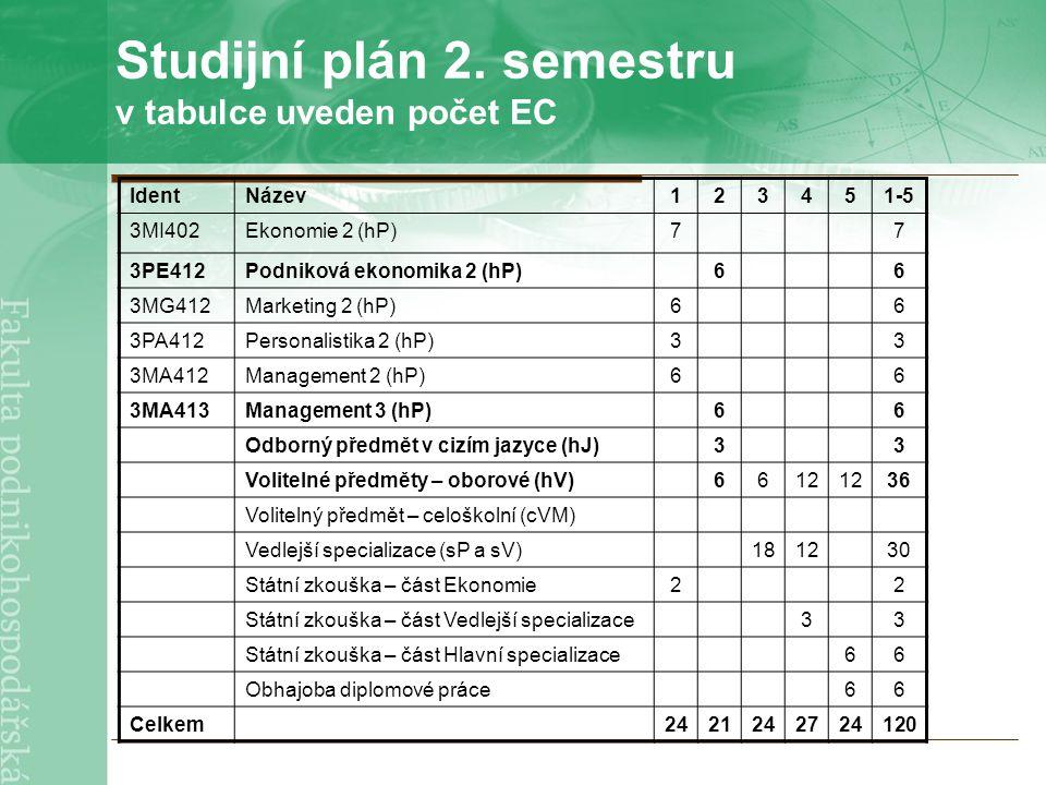 Studijní plán 2. semestru v tabulce uveden počet EC IdentNázev123451-5 3MI402Ekonomie 2 (hP)77 3PE412Podniková ekonomika 2 (hP)66 3MG412Marketing 2 (h