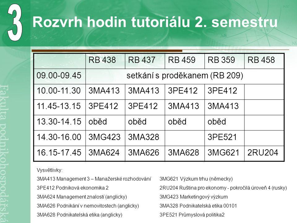 Rozvrh hodin tutoriálu 2. semestru RB 438RB 437RB 459RB 359RB 458 09.00-09.45setkání s proděkanem (RB 209) 10.00-11.303MA413 3PE412 11.45-13.153PE412